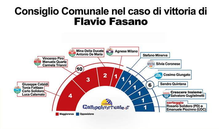 Consiglio comunale Fasano